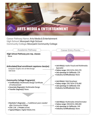 Academic Pathway flyer & brochure page